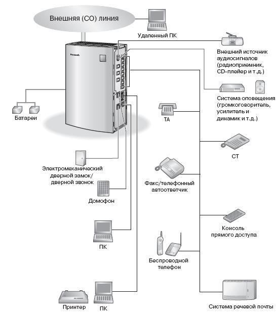 Схема подключений KX-TEB308.