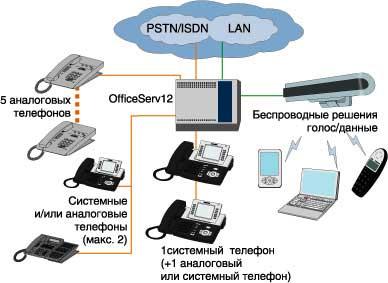 Полноценная цифровая АТС предоставляет возможность организации связи в...