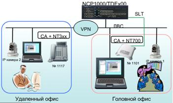 Пакет CTI-приложений Communication Assistant Supervisor. Видеоконференция