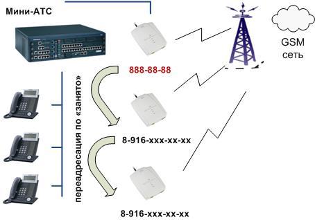 GSM шлюз. Многоканальный телефон с помощью GSM шлюза