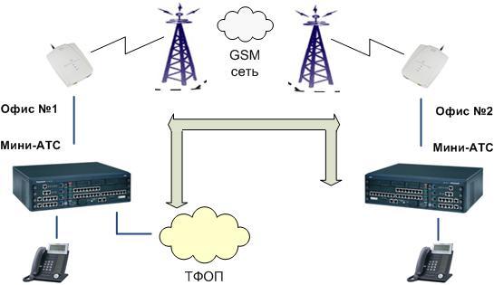Варианты использования GSM шлюзов. Быстрое подключение телефонных линий в офис