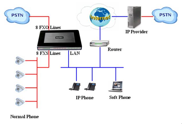 MyPBX схема подключения