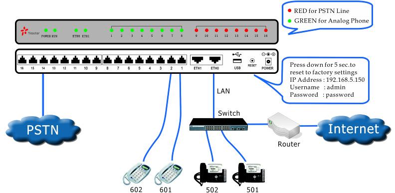 Схема подключения IP АТС